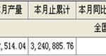 2007年1-12月酱油产量全国合计