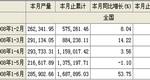 2008年1-6月酱油产量全国合计