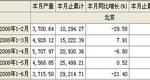 2008年1-6月酱油产量北京市合计