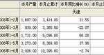 2008年1-6月酱油产量天津市合计