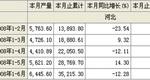 2008年1-6月酱油产量河北省合计
