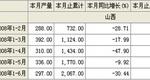 2008年1-6月酱油产量山西省合计
