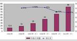 2005-2010年中国车载GPS销售情况及预测