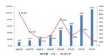 2006-2013年中国智能手机销量及预测图