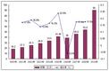 2000-2010年中国IT培训市场总规模增长趋势