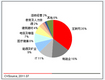 2011Q2中国创投市场行业投资案例数量比例
