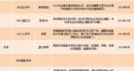 2013年3月-2014年3月中国本土科技公司智能穿戴产品上市情况