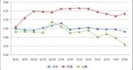 2013年8月-2014年8月中国组件主要市场出口价格走势