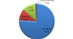 2014年中国在线教育市场投资结构分析