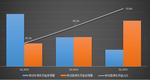 Q1,2013-Q1,2015年有线高标清机顶盒新增出货量同期对比示意图