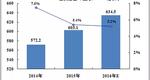 2014-2016年政府信息化投入总额
