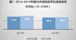 2014-2015年国内市场智能手机满意度得分对比