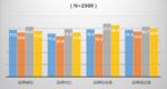 2014-2015年国内市场智能手机品牌形象分项得分对比