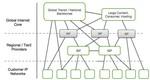 日益扁平化的多主体网间互联架构(21世纪以来)