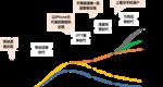 全球电信运营商发展四个基本阶段