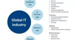 2016年全球IT市场构成