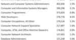 2016年美国IT行业从业人员细分及变化